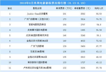 2018年8月单周影院电影票房排行榜:4影院票房超150万(8.13-8.19)