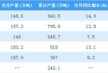 2018年1-7月全国铜材产量数据分析(附图)