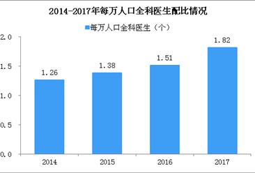 天津改革全科医生培养机制  2018中国全科医生的现状分析(图)
