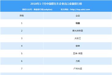 2018年1-7月中国摩托车企业出口金额前十排行榜