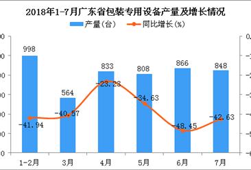 2018年7月广东省包装专用设备产量为848台 同比下降42.63%