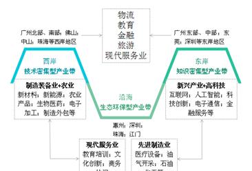 粤港澳大湾区产业结构布局分析(附图表)