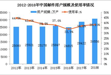 2018上半年中国邮件用户数据分析:手机邮件用户占比84.1%(图)