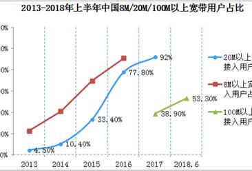 2018年上半年中国互联网接入环境分析:光纤宽带用户数量达3.28亿
