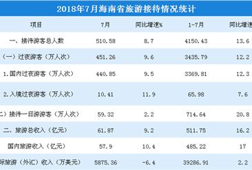 2018年1-7月海南省旅游市場數據分析:旅游收入突破500億元 增長16.2%(附圖表)