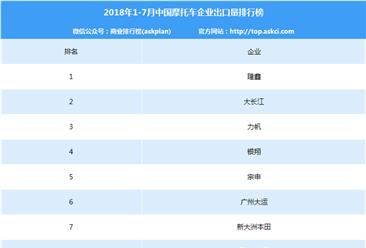 2018年1-7月中国摩托车企业出口量排行榜(TOP10)