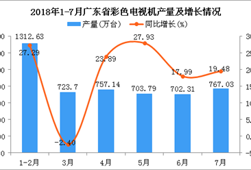 2018年1-7月广东省电视机产量及增长情况分析:同比增长19.34%