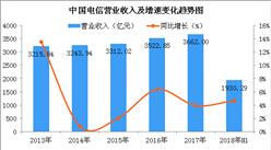 2018上半年中国电信业绩分析:实现营收1930.29亿 同比增长4.7%