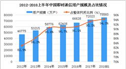 2018上半年即时通信用户数据分析:用户占网民总体的94.3%(图)