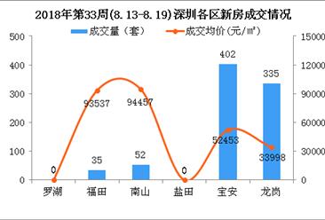 2018年第33周深圳新房市场周报:成交持续下滑 南山房价小涨(图)