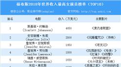 2018年福布斯世界收入最高女演员榜单:斯嘉丽力压安吉丽娜·朱莉夺冠(TOP10)