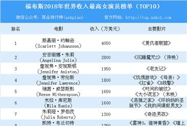 2018年福布斯世界收入最高女演員榜單:斯嘉麗力壓安吉麗娜·朱莉奪冠(TOP10)