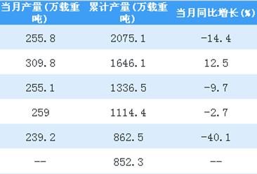 2018年1-7月全国民用钢质船舶产量同比下降19.4%