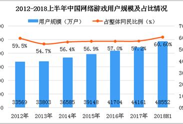 2018上半年中国网络游戏用户数据分析:手机网络游戏用户数达4.58亿人(图)