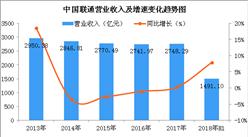 2018上半年中国联通业绩亮眼:净利润大涨2.3倍(附图表)