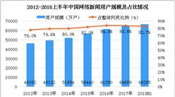 2018上半年中国网络新闻用户数据分析:占整体网民比例达到82.7%
