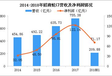 2018年招商蛇口半年报分析:净利润71.17亿 同比大涨97.54%(图)