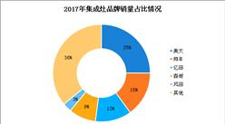 2018年中国集成灶行业市场竞争格局分析:集成灶市场集中度相对分散(图)