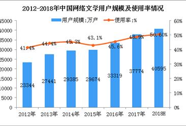 2018上半年中国网络文学用户数据分析:占整体网民比例达到50.6%(图)
