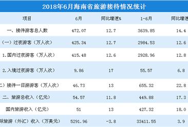 2018年1-6月海南省旅游市場數據分析:旅游收入增長17.3%(附圖表)