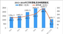 2018年万科半年报分析:营收突破千亿 长租公寓业务覆盖30城(图)