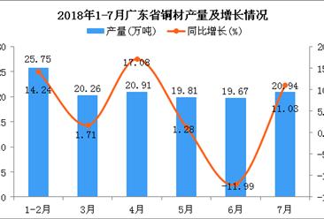 2018年1-7月广东省铜材产量及增长情况分析:同比增长0.49%