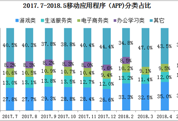 2018年上半年中国互联网基础资源应用分析:移动流量强势增长