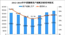 2018上半年中国微博用户数据分析:全国微博用户数达3.37亿(图)