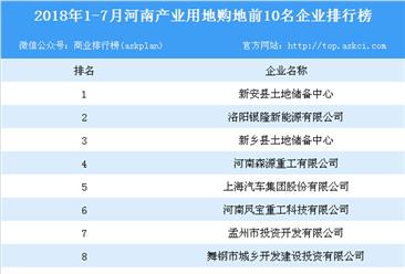 产业地产情报:2018年1-7月河南产业用地购地前10名企业排行榜