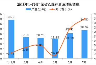 2018年1-7月广东省乙烯产量及增长情况分析:同比增长7.44%