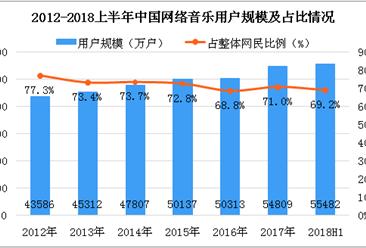 2018上半年中国网络音乐用户数据分析:用户占整体网民比例达69.2%
