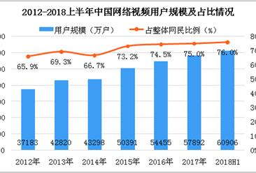 2018上半年中国网络视频用户数据分析:占整体网民比例达到76%(图)