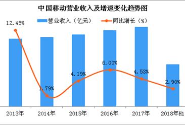 2018上半年中国移动财务业绩表现稳健:实现营收3918亿元(图)