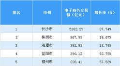 2017年湖南省各市电子商务交易额排行榜