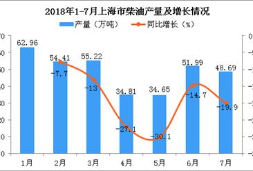 2018年1-7月上海市柴油产量及增长情况分析:同比下降14.9%