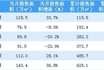 2018年上半年龙湖地产营收271.2亿 合同销售额971亿(图)