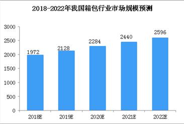 2018年中国箱包行业市场规模预测及发展趋势分析(图)