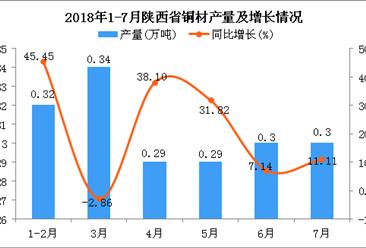 2018年1-7月陕西省铜材产量及增长情况分析:同比增长16.56%