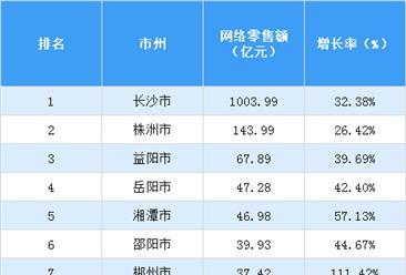 2017年湖南省各市网络零售额排行榜