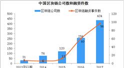 2018上半年中國區塊鏈發展情況分析:融資等多方面處于世界前列