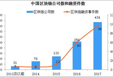 2018上半年中国区块链发展情况分析:融资等多方面处于世界前列