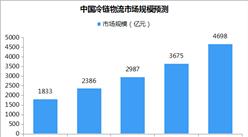 2018年中国冷链物流市场规模预测及发展趋势分析(附图表)