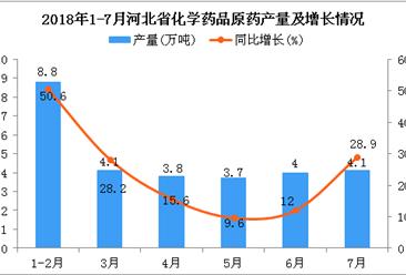 2018年7月河北省化学药品原药产量为4.1万吨 同比增长28.9%