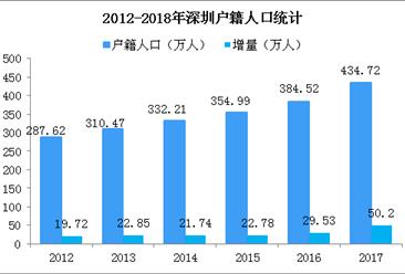 深汕合作區居民有望轉成深圳戶籍  2017年深圳戶籍人口統計(圖)