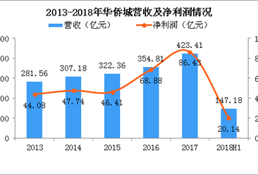 2018年上半年华侨城营收147.18亿 增幅低于去年同期(图)