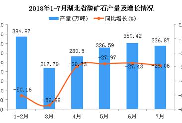 2018年1-7月湖北省磷矿石产量为1892.19万吨 同比下降35.32%
