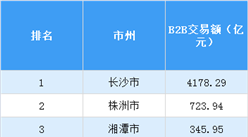 2017年湖南省各市B2B交易额排行榜