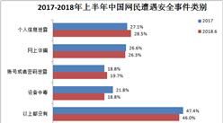 2018上半年中国互联网信息安全分析:个人信息泄露问题占比高达28.5%