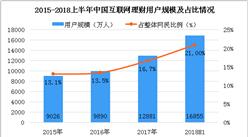 2018上半年中国互联网理财数据分析:用户规模超1.6亿人(图)