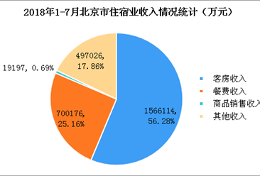 2018年1-7月北京市星級酒店經營數據分析(附圖表)